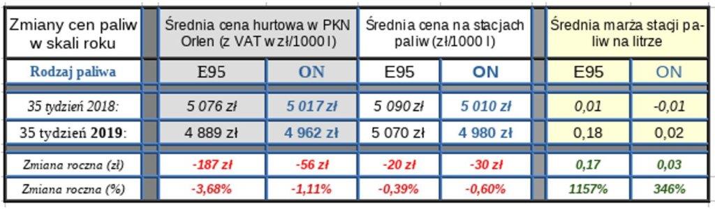 Tabela ceny paliw