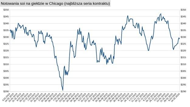 soja-giełda-wykres