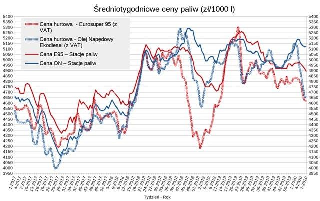 paliwo-ceny-wykres