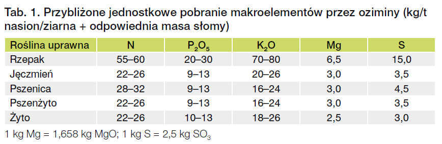makroelementy-nawozenie-pobieranie