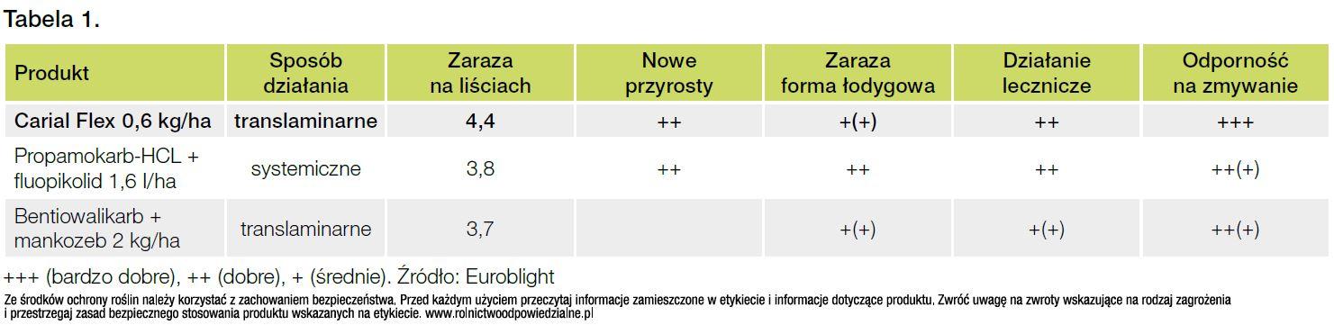zaraza ziemniaka fungicydy tabela